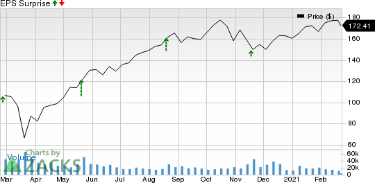 Lowes Companies, Inc. Price and EPS Surprise