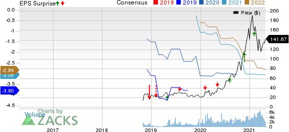Twist Bioscience Corporation Price, Consensus and EPS Surprise