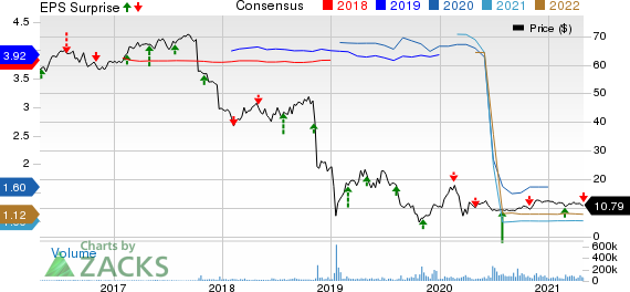 Pacific Gas & Electric Co. Price, Consensus and EPS Surprise