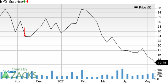 American Well Corporation Price and EPS Surprise