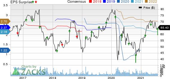 NuVasive, Inc. Price, Consensus and EPS Surprise