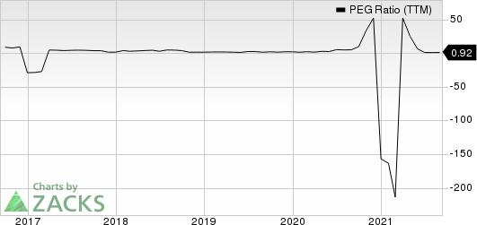 Devon Energy Corporation PEG Ratio (TTM)