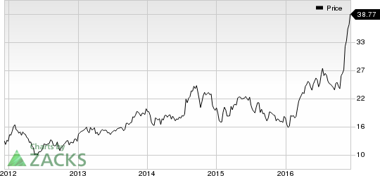 Steel Dynamics (STLD) Closes Notes Offering Worth $400M