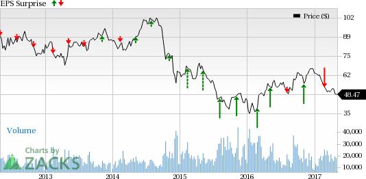 A Flood of Oil Earnings on May 4: APA, CHK, MRO, OXY