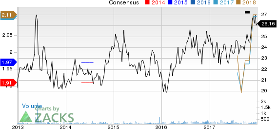 One Liberty Properties, Inc. Price and Consensus