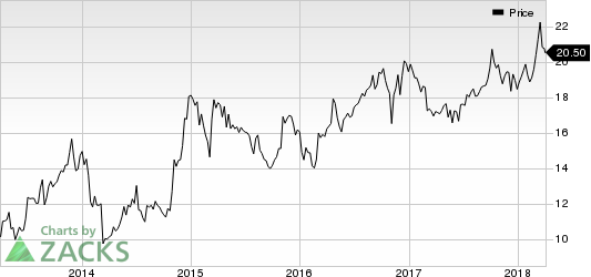 XO Group, Inc. Price