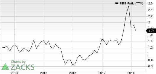 Echo Global Logistics, Inc. PEG Ratio (TTM)