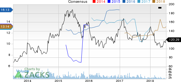United Therapeutics Corporation Price and Consensus