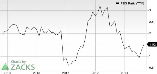 DXC Technology Company. PEG Ratio (TTM)