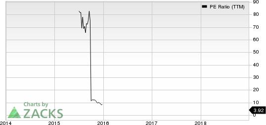 HC2 Holdings, Inc. PE Ratio (TTM)