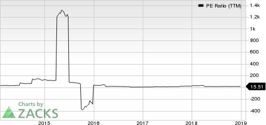 NRG Energy, Inc. PE Ratio (TTM)