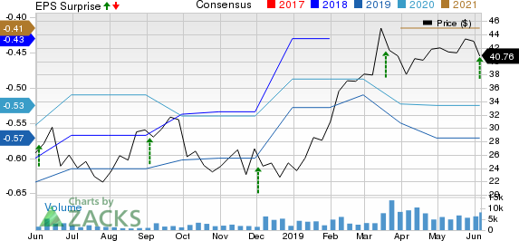 Smartsheet Inc. Price, Consensus and EPS Surprise