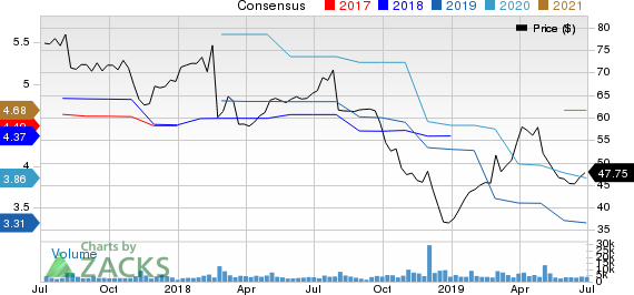 Stericycle, Inc. Price and Consensus
