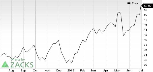 Inphi Corporation Price