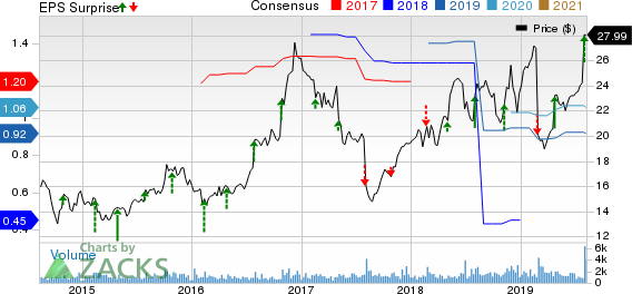 Navigant Consulting, Inc. Price, Consensus and EPS Surprise