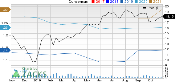 BrightView Holdings, Inc. Price and Consensus