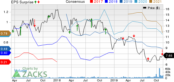Jagged Peak Energy Inc. Price, Consensus and EPS Surprise