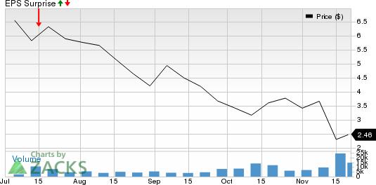 Organigram Holdings Inc. Price and EPS Surprise