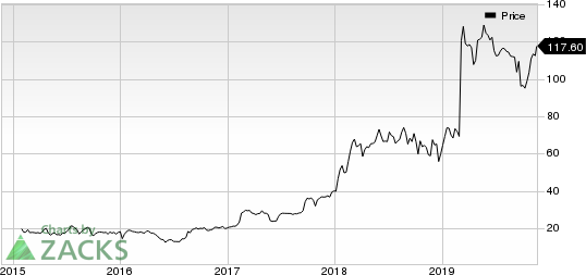 Ascendis Pharma A/S Price