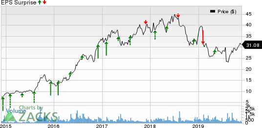 Central Garden & Pet Company Price and EPS Surprise