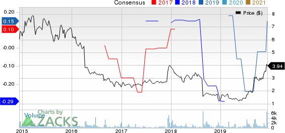 SeaChange International, Inc. Price and Consensus