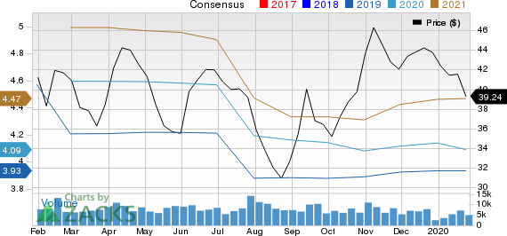 BorgWarner Inc. Price and Consensus
