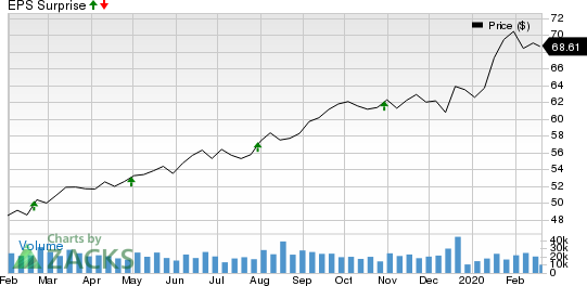 Alleghany Corporation Price, Consensus and EPS Surprise