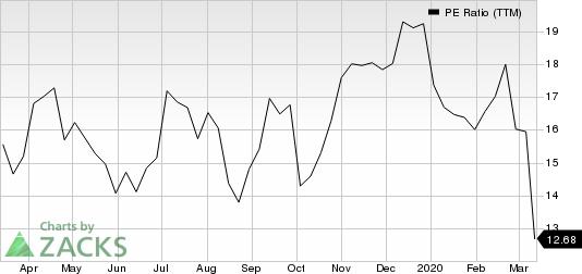 Trinity Industries, Inc. PE Ratio (TTM)