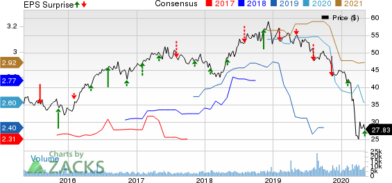 UGI Corporation Price, Consensus and EPS Surprise