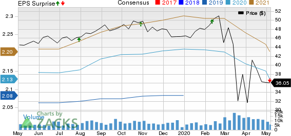 United Dominion Realty Trust Inc Price, Consensus and EPS Surprise