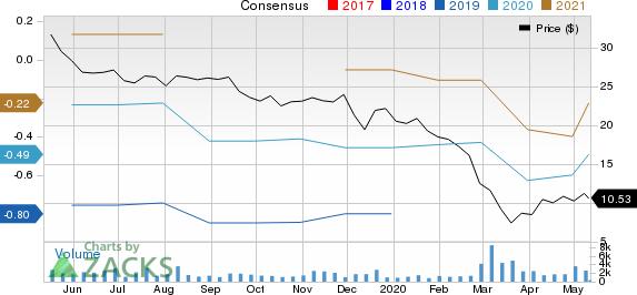 Benefitfocus Inc Price and Consensus