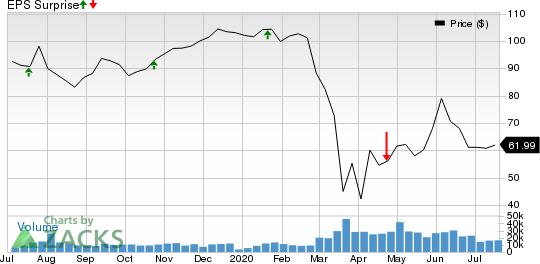 Capital One Financial Corporation Price and EPS Surprise