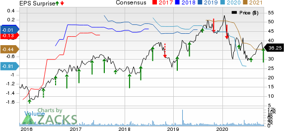 Cardiovascular Systems, Inc. Price, Consensus and EPS Surprise