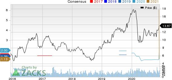 Companhia Paranaense de Energia COPEL Price and Consensus