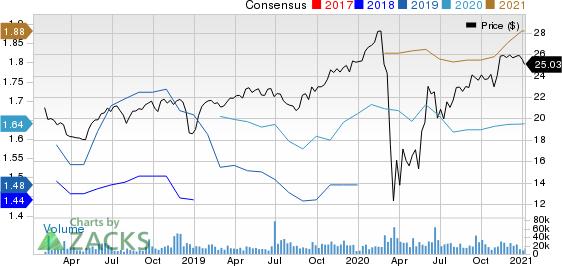 VICI Properties Inc. Price and Consensus