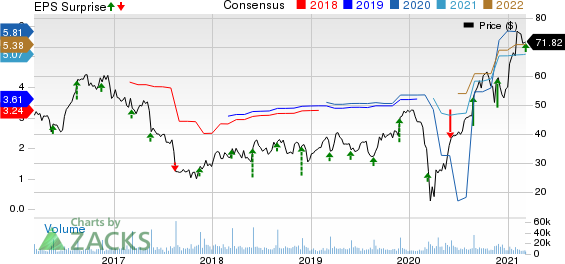 DICKS Sporting Goods, Inc. Price, Consensus and EPS Surprise