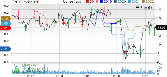 Covanta Holding Corporation Price, Consensus and EPS Surprise