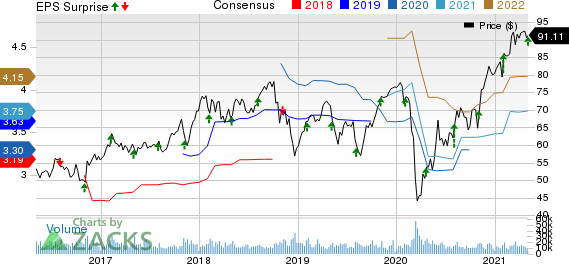 Emerson Electric Co. Price, Consensus and EPS Surprise