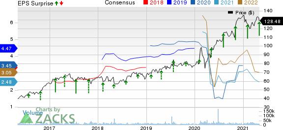 TMobile US, Inc. Price, Consensus and EPS Surprise