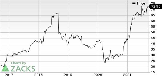 KornFerry International Price