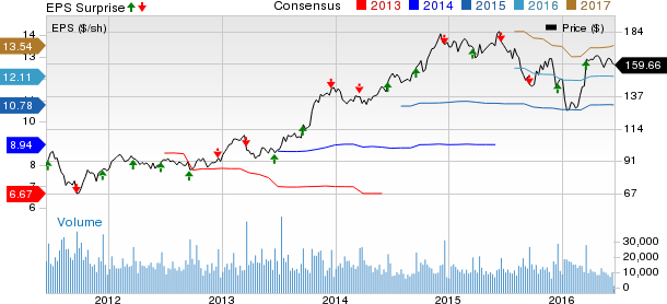 Fedex Stock Quote Interesting Penny Stock Picks Will Q48 Earnings Be A Dampener For FedEx FDX