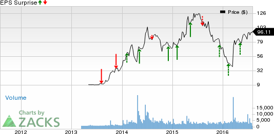 Intercontinental Exchange (ICE) Q2 Earnings: What's Up?