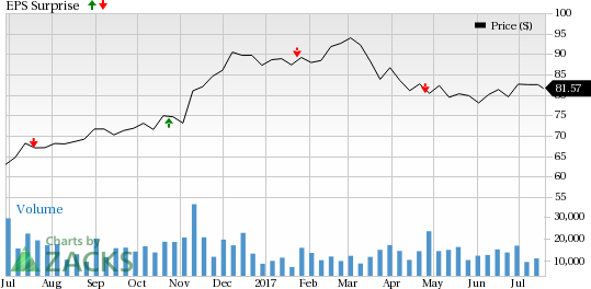 Will Capital One (COF) Disappoint Investors in Q2 Earnings?