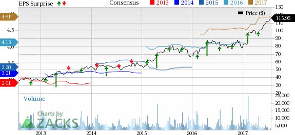Hasbro (HAS) Beats on Q2 Earnings, Revenues Lag Marginally
