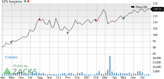 Alexandria (ARE) to Post Q2 Earnings: What's in the Offing?