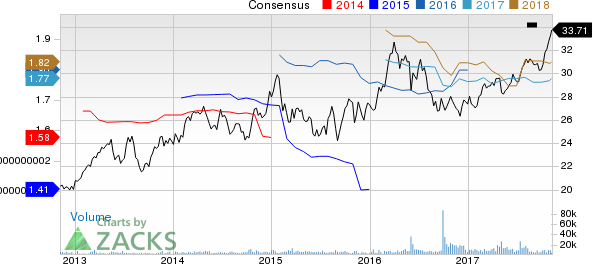 Great Plains Energy Inc Price and Consensus