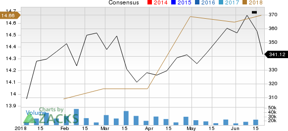 The Boeing Company Price and Consensus