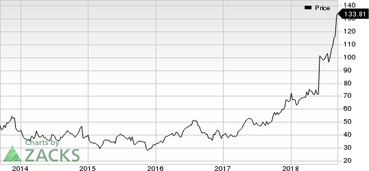 Five Below, Inc. Price