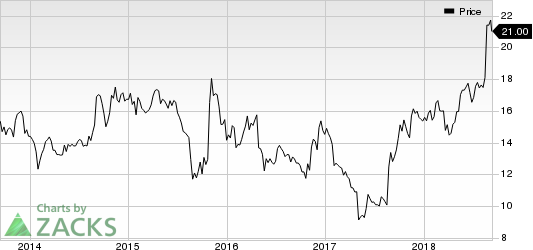 Regis Corporation Price