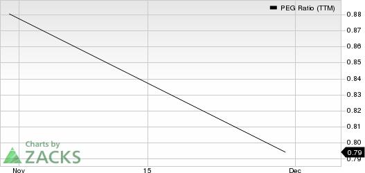 Hudson Ltd. PEG Ratio (TTM)